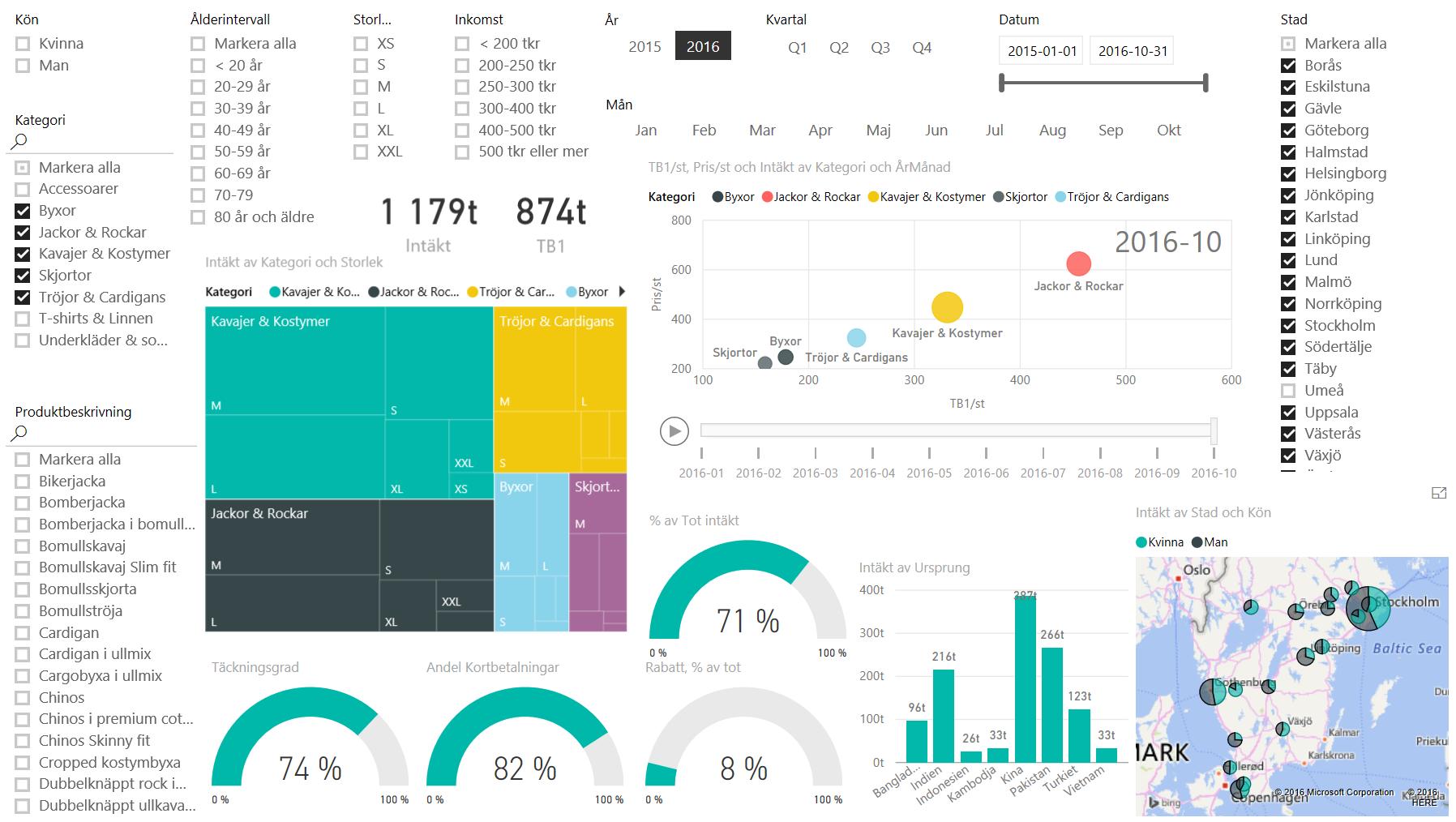 Power BI Desktop dashboard